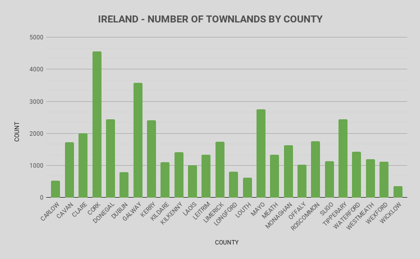 Townlands of Ireland